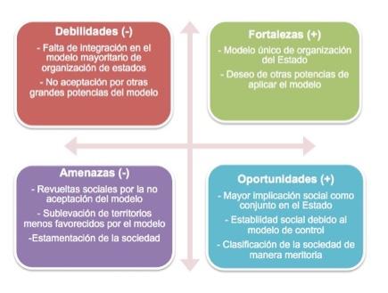 Repercusiones globales del modelo representadas en DAFO